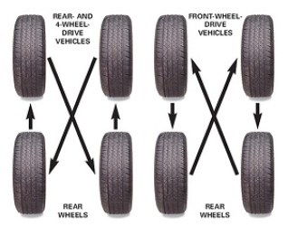 tire rotation chart