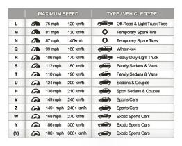 tire-rating-chart in our tire FAQ