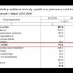 wydatki-budzetowe-bilans