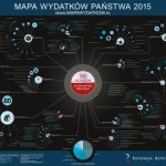 Mapa Wydatków i Dochodów Państwa 2015