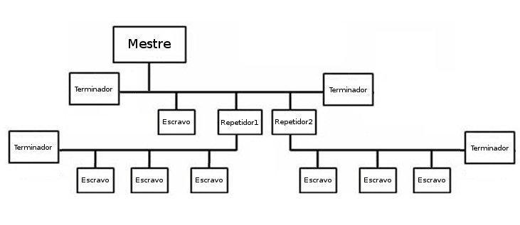 profibus dp wiring diagrams