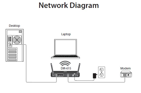 D Link Router Wiring Diagram : 28 Wiring Diagram Images