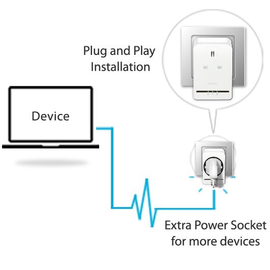 AV500 Powerline Pass Through Adapter Starter Kit Singapore