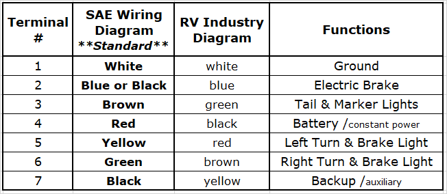 wiring diagram for 7blade rv connector  dl parts for