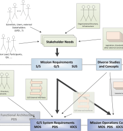 figure 1 stakeholder identification and requirements analysis  [ 1400 x 1270 Pixel ]