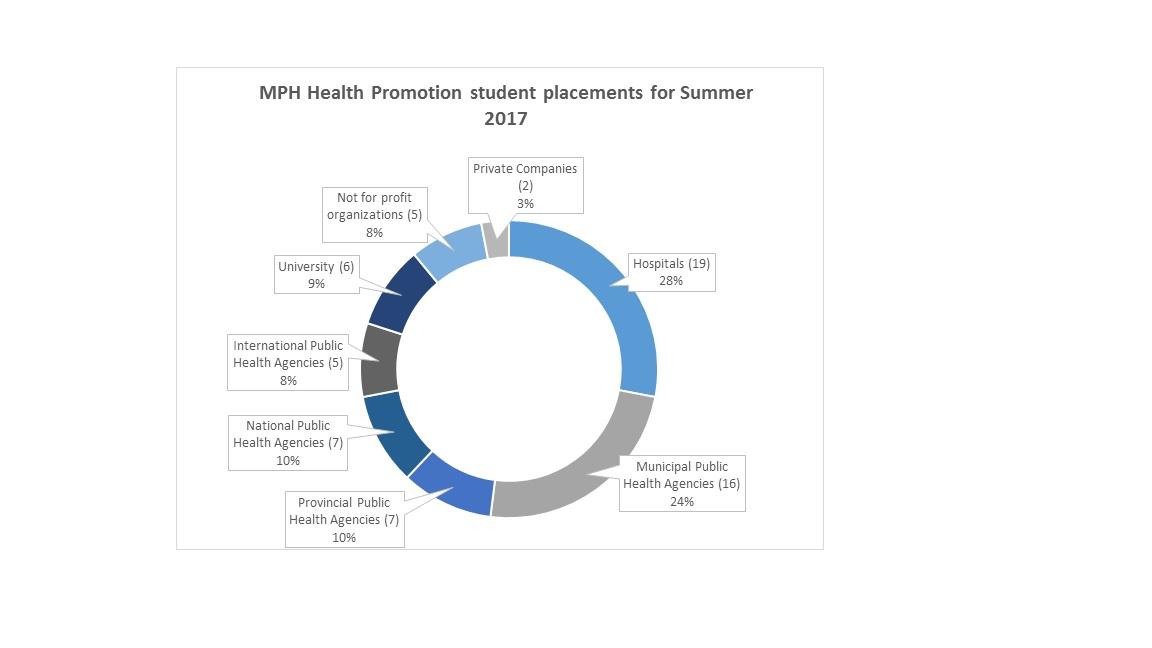 MPH: Social and Behavioural Health Sciences (Health
