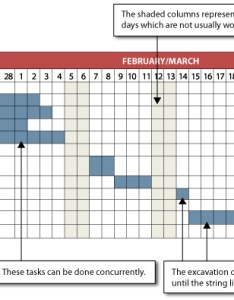 Sample gantt chart for  residential construction project also introduction rh dlsweb rmit