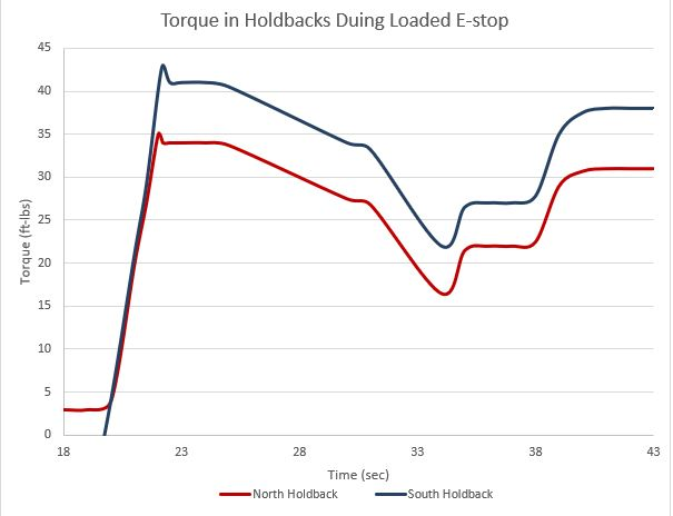 Higher plant efficiency due to optimal backstop design