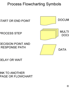 Flowcharting symbols after the initial flowchart also  dmaic tools rh dmaictools