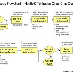 Lutron Wiring Diagram 3 Way Dimmer Sunpro Gauges Process Flow Six Sigma – Readingrat.net
