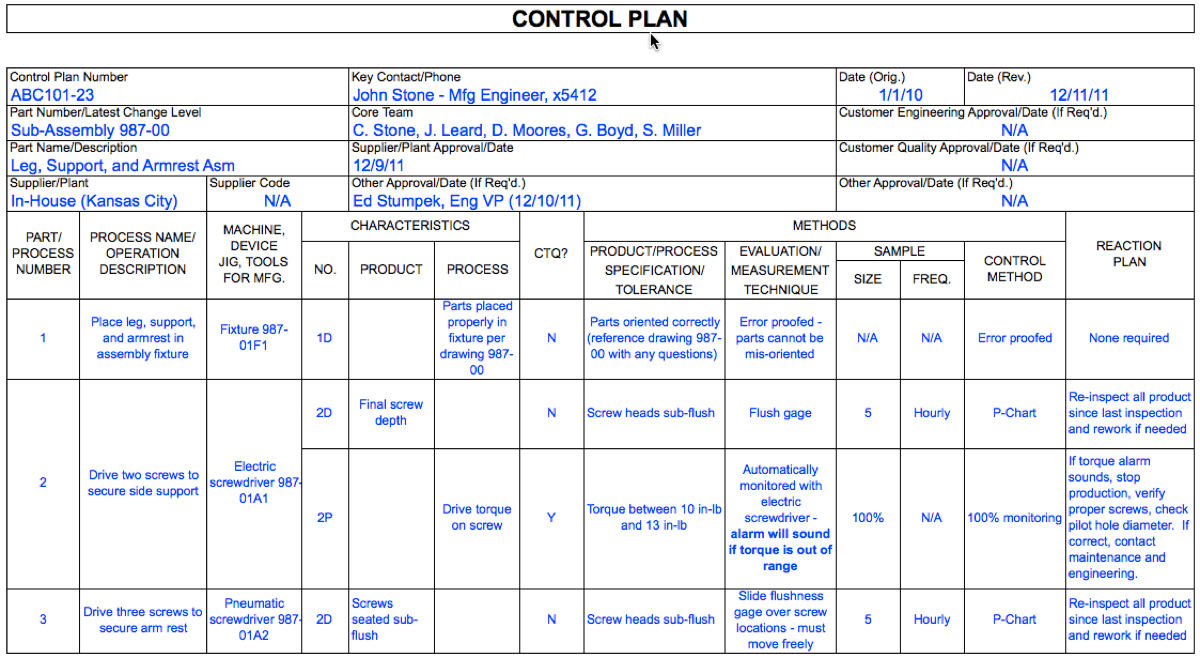 hight resolution of control plan example