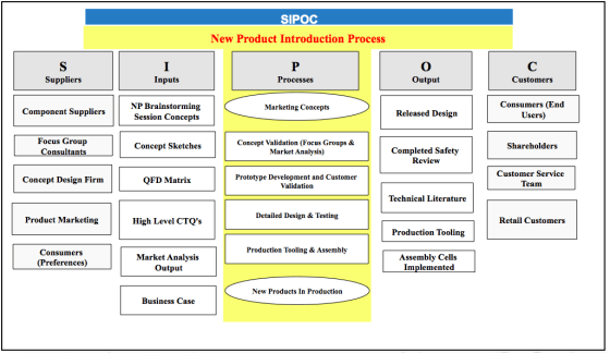 example sipoc diagram template cat6 patch panel wiring — dmaic tools