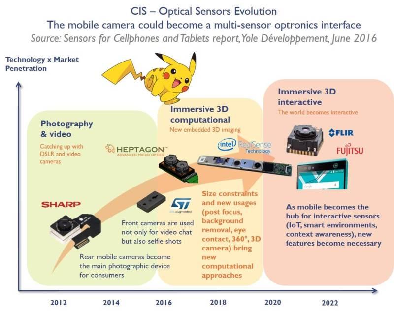 Pockemon Go and Imaging Industry