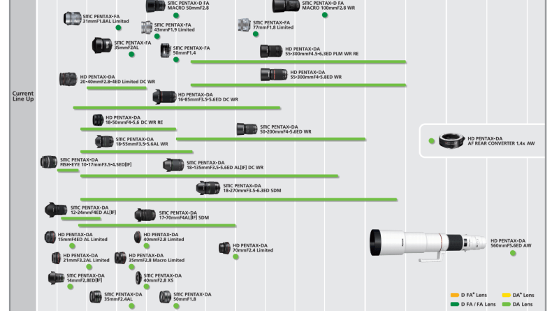 PENTAX K-Mount Lens Line Up