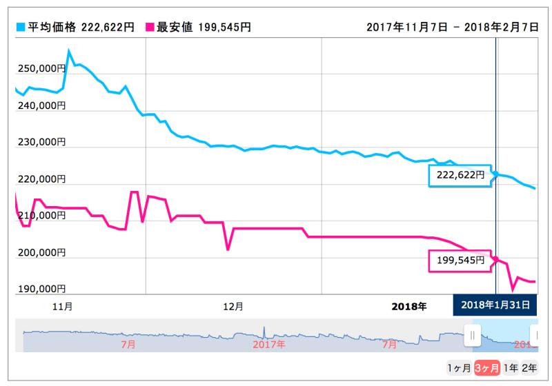 PENTAX K-1 ボディ の価格推移グラフ