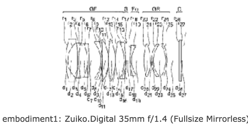 The seven Full Frame lenses patented so far by Olympus