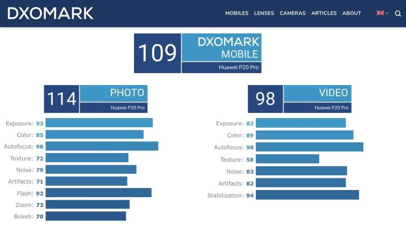 DxOMark Mobile HUAWEI P20 Pro
