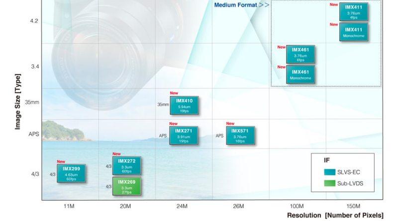 CMOS Image Sensor for Camera