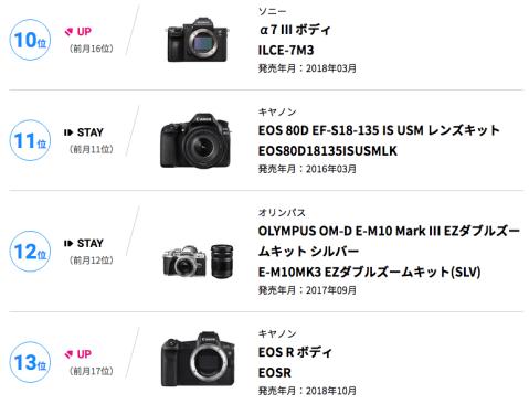 BCNランキング - デジタル一眼カメラ月間売れ筋ランキング集計期間:2018年12月01日~12月31日