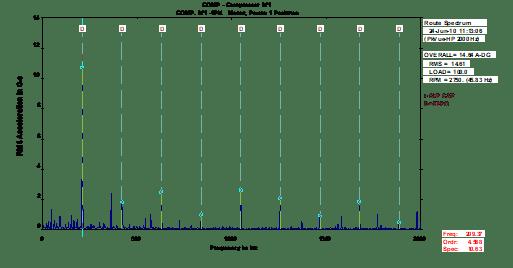 Análise de vibrações em compressores figura 6