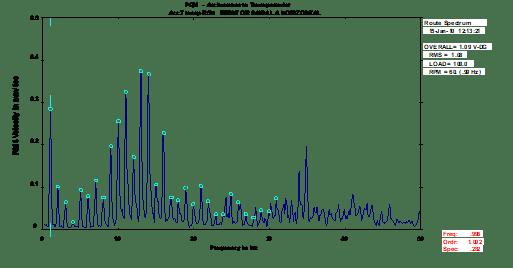 Análise-de-vibrações-em-engrenagens-fig-12