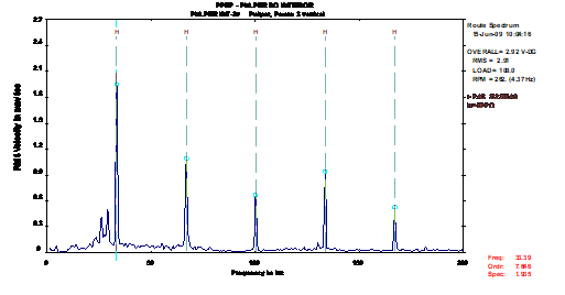analise-de-vibrações-em-rolamentos-fig-16