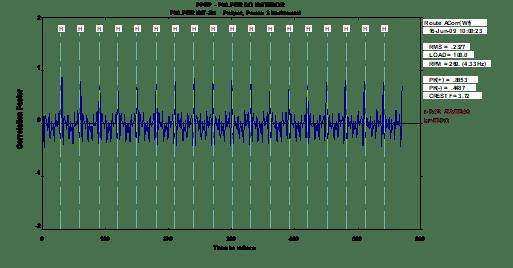 analise-de-vibrações-em-rolamentos-fig-17