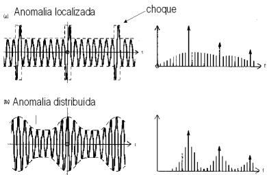 nálise-de-vibrações-em-engrenagens-fig-6