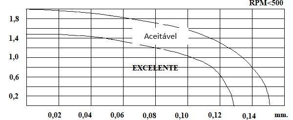 alinhamento de veios figura 6