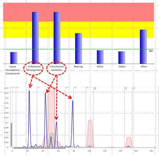 Diagnóstico de avarias mecânicas do MCM - Monitorização de Condição de Motores Elétricos