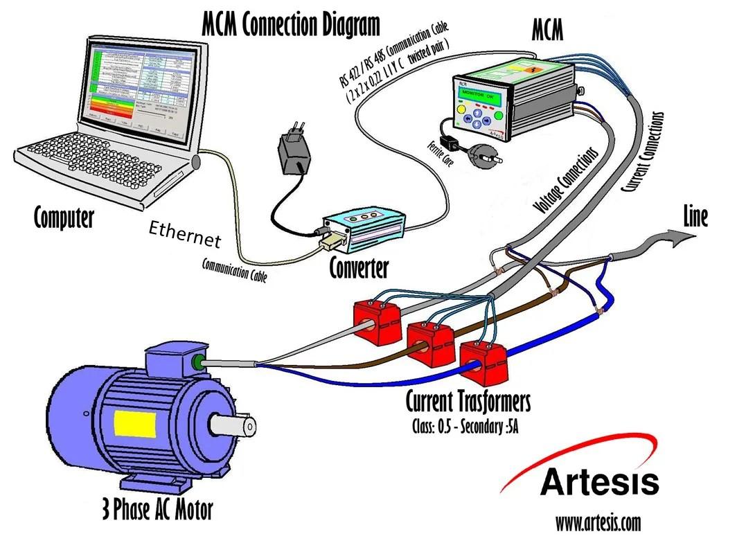 instalação do O monitor do MCM - Monitorização de Condição de Motores Elétricos