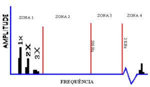 Figura 2 - Primeira fase de degradação dos rolamentos no espetro de frequência