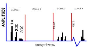 Figura 4 – 2ª fase de degradação dos rolamentos – no espetro de frequência