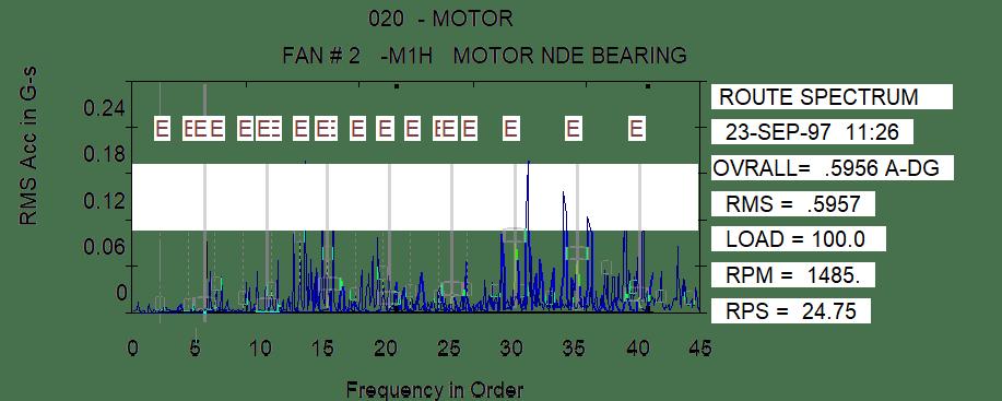 Espectro normal mostra sintomas de defeito na pista interior, pouco claros.