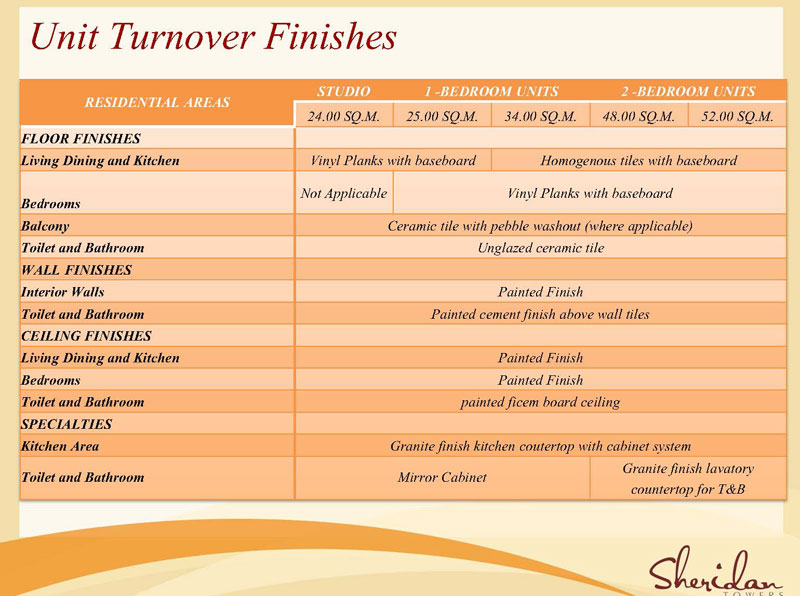 Unit Turnover Finishes