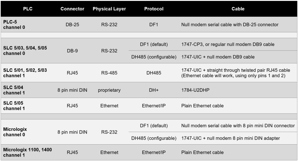medium resolution of summary of allen bradley plc cables and protocols