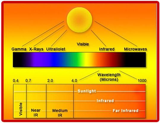 Effetti dei Raggi infrarossi sulla bellezza e sul benessere