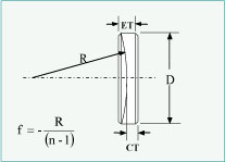 Can you make all the diagrams of plano-concave lens
