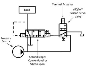 ElectroHydraulic Flow Control Technology  DunAn
