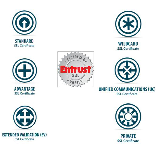 Entrust Security Manager 81