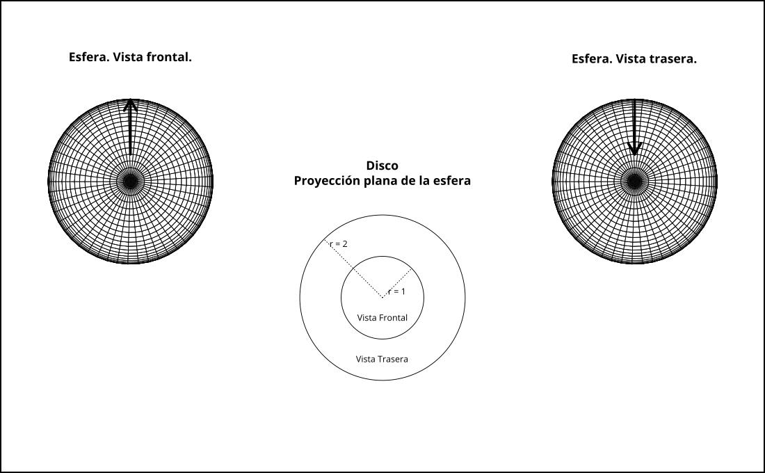 Esquema de una representación esférica en el plano.
