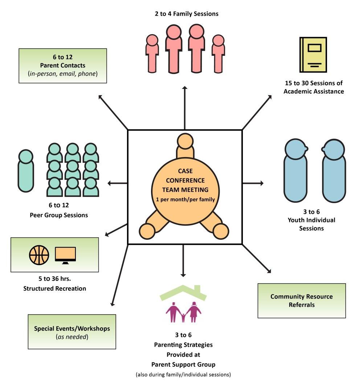 medium resolution of program diagram
