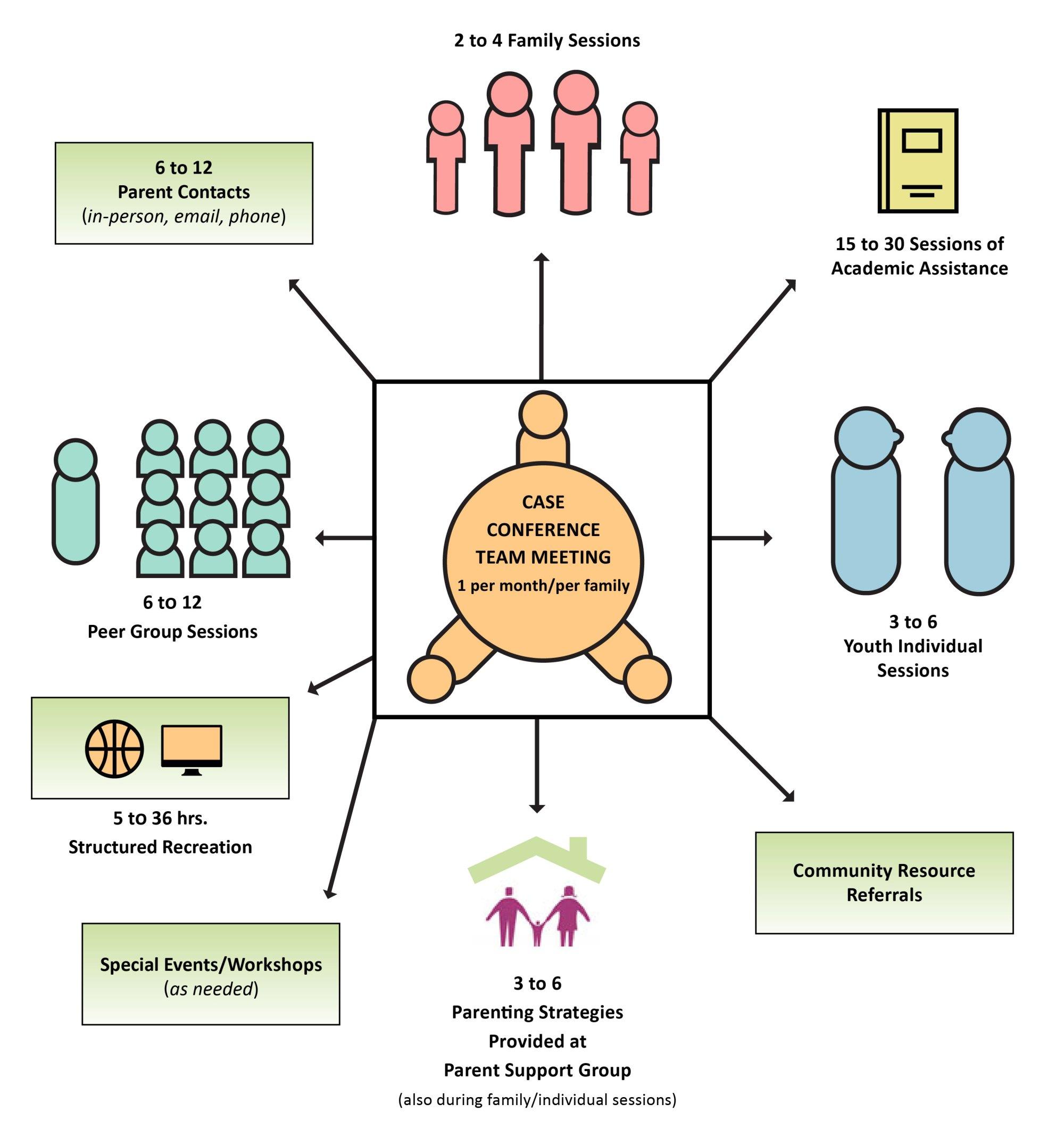 hight resolution of program diagram