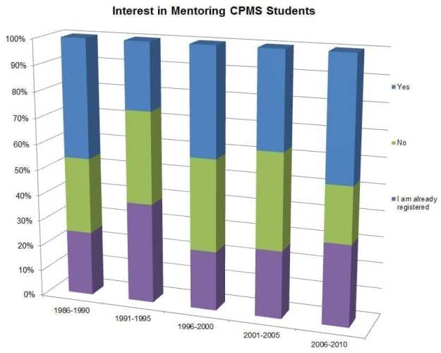 Interest in Mentoring CPMS Students