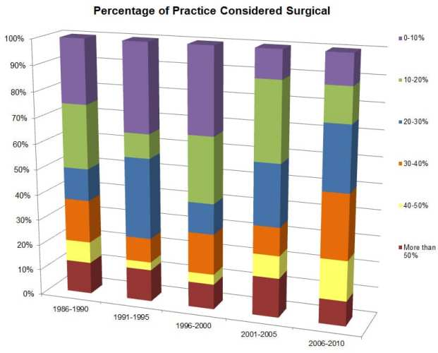 Percentage-of-Practice-Considered-Surgical