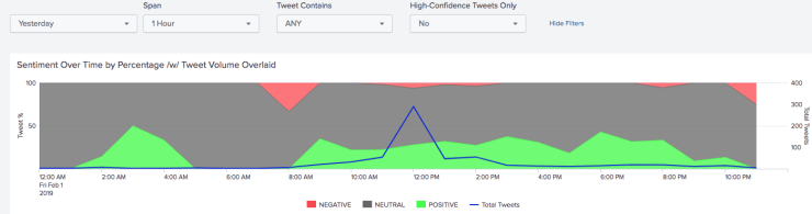 """Twitter Sentiment For Tweets Mentioning """"Anthrocon"""""""