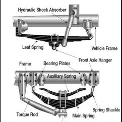 Auto Mobile Front End Diagram Wiring Multiple Lights Switch At Section 2 Driving Safely Image Of Key Suspension Parts