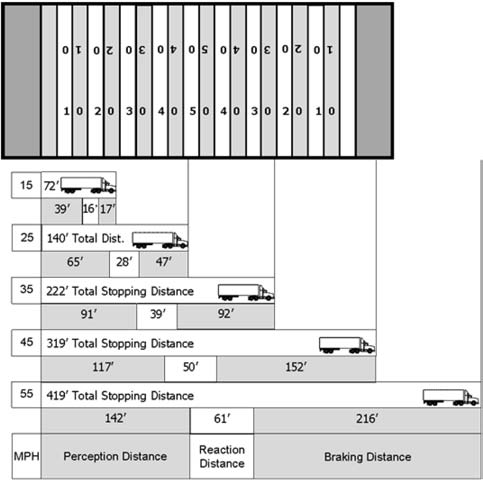 wiring diagram for motorcycle hazard lights 2008 hyundai accent radio section 2 driving safely listing required stopping distance at various speeds
