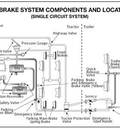 diagram of air brake system components and location [ 1202 x 844 Pixel ]