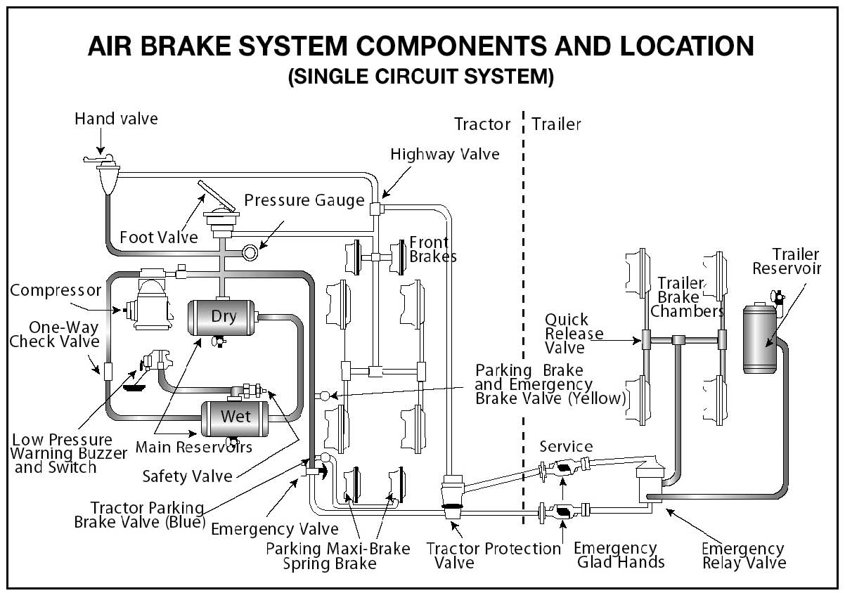 hight resolution of diagram of air brake system components and location